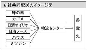 食品6社共同配送イメージ図