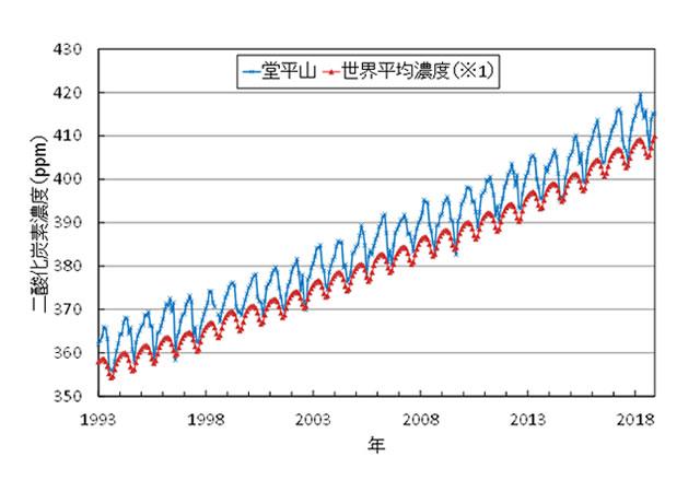 二酸化炭素濃度、最高更新 世界平均と連動 埼玉・堂平山観測所